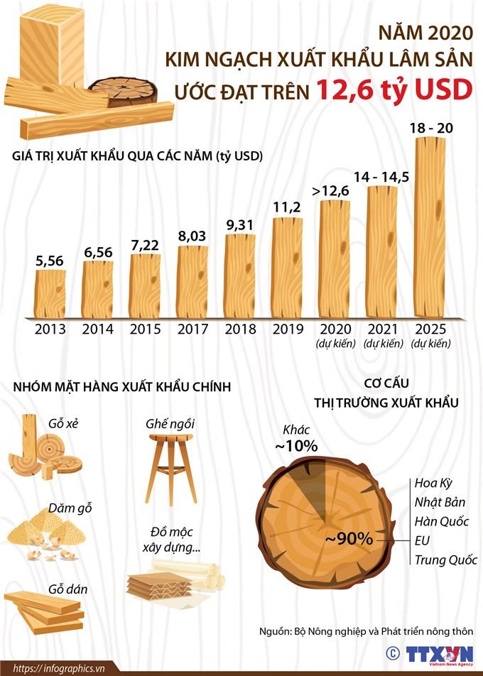 Xuất khẩu lâm sản của cả nước ước đạt trên 12,6 tỷ USD