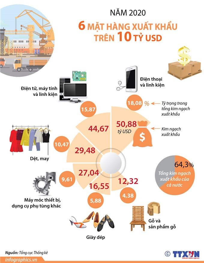 6 mặt hàng xuất khẩu trên 10 tỷ USD trong 2020