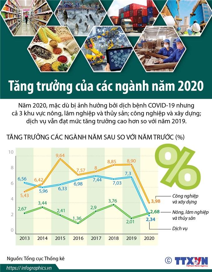 Tăng trưởng của các ngành kinh tế trong năm 2020