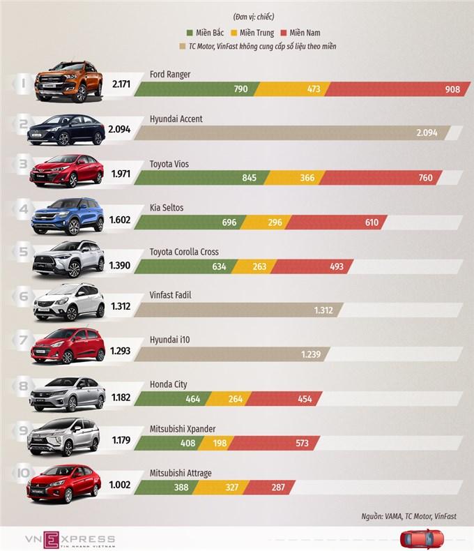 10 ôtô bán nhiều nhất tháng 3 - Ford Ranger lên đỉnh bảng