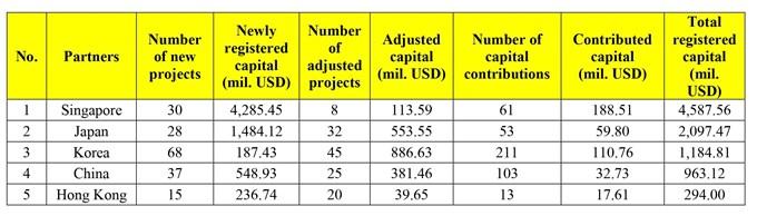 Vietnam's FDI inflows in first three months of 2021