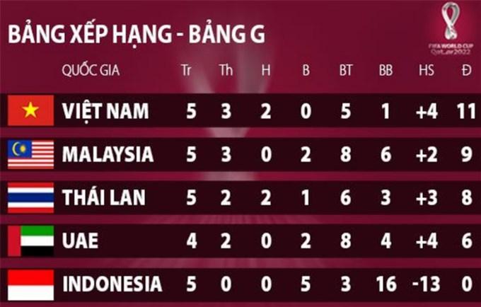 Báo Thái Lan: Tuyển Việt Nam là đội duy nhất đá… chấp cầu thủ nhập tịch
