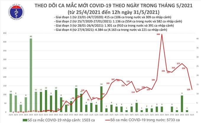 Trưa 31/5: Thêm 68 ca mắc COVID-19 trong nước, Bắc Giang và Bắc Ninh có 52 ca