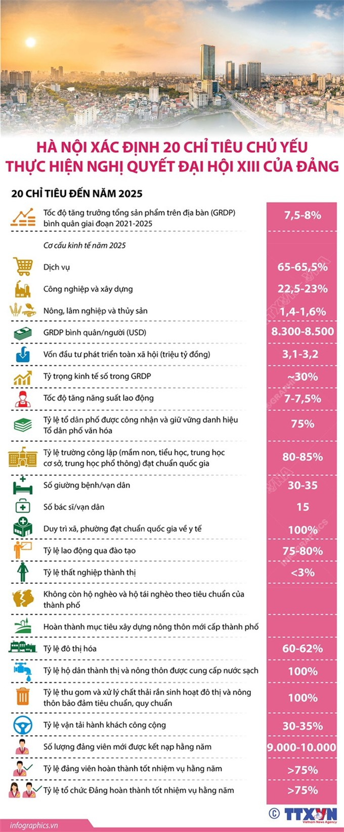 Hà Nội xác định 20 chỉ tiêu chủ yếu thực hiện Nghị quyết Đại hội XIII của Đảng