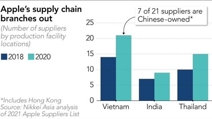 Số nhà cung ứng cho Apple tại Việt Nam tăng gấp rưỡi