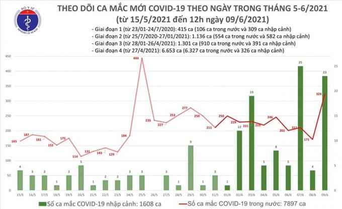 6 giờ qua, Việt Nam ghi nhận 283 ca dương tính SARS-CoV-2