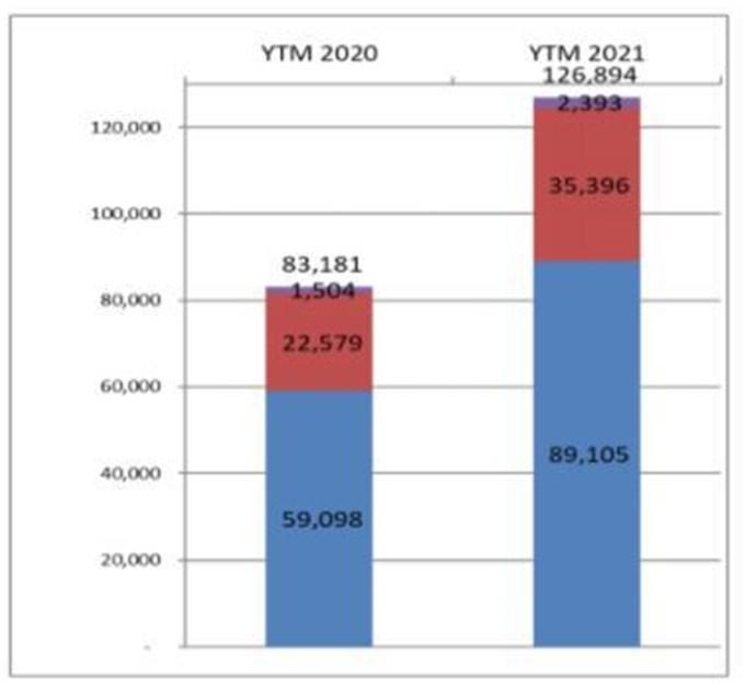 Sức mua giảm, thị trường ô tô tiếp tục lao dốc