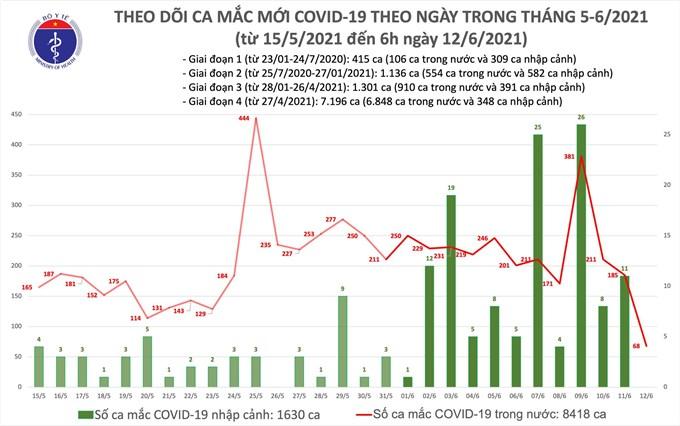 Việt Nam vượt 10.000 ca nhiễm COVID-19