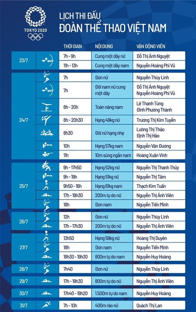 Việt Nam được dự đoán đoạt hai huy chương Olympic