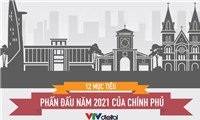 12 mục tiêu phấn đấu năm 2021 của Chính phủ