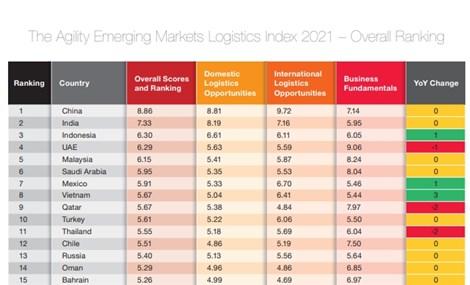 Vietnam listed among world's top 10 emerging logistics markets