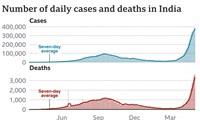 Nhìn thấy những ca tử vong vì Covid-19 trong ngày 2/5 cao kỷ lục tại Ấn Độ