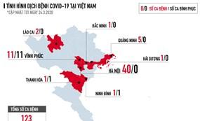Lần đầu tiên Việt Nam có bản đồ chống dịch COVID-19