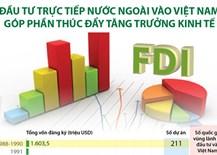 Đầu tư trực tiếp nước ngoài vào Việt Nam góp phần thúc đẩy tăng trưởng kinh tế