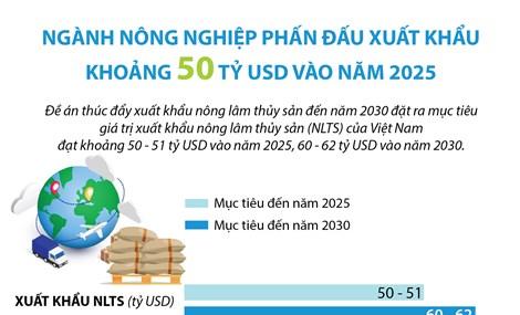 Ngành nông nghiệp phấn đấu xuất khẩu khoảng 50 tỷ USD vào năm 2025