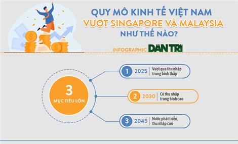 Chính thức lọt Top 4 ASEAN, kinh tế Việt Nam vượt các 'ông lớn' Singapore và Malaysia thế nào?