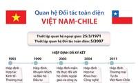 Quan hệ Đối tác toàn diện Việt Nam-Chile