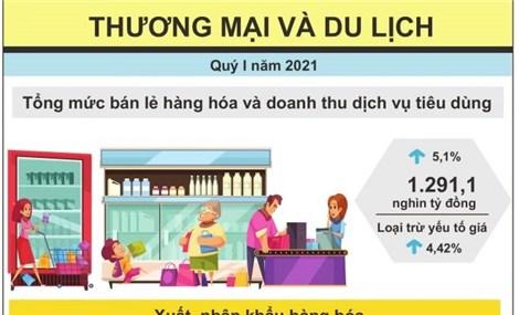Quý 1/2021, Việt Nam xuất siêu 2 tỷ USD