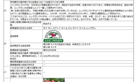 Vải thiều Lục Ngạn và câu chuyện bảo hộ chỉ dẫn địa lý tại Nhật Bản