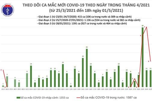 Chiều 1/5: Bộ Y tế công bố 14 ca mắc COVID-19, có 3 ca trong nước ở Hà Nam