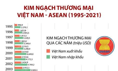 Kim ngạch thương mại giữa Việt Nam và ASEAN
