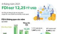 4 tháng năm 2021: FDI đạt 12,25 tỷ USD
