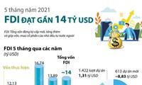 5 tháng năm 2021: Thu hút FDI đạt gần 14 tỷ USD