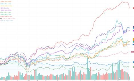 Cổ phiếu ngân hàng có còn hấp dẫn?