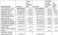 6 tháng đầu năm: Việt Nam xuất khẩu sang Campuchia tăng 24,5%