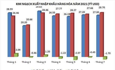 7 tháng, Việt Nam có 5 mặt hàng xuất khẩu trên 10 tỷ USD