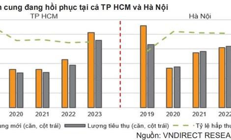 Ngành bất động sản kỳ vọng bứt tốc từ quý IV/2021