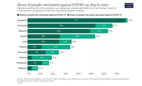Yếu tố giúp Campuchia triển khai vắc xin thần tốc