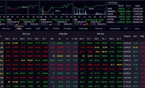 Nhà đầu tư nên quan sát thị trường, hạn chế mua đuổi