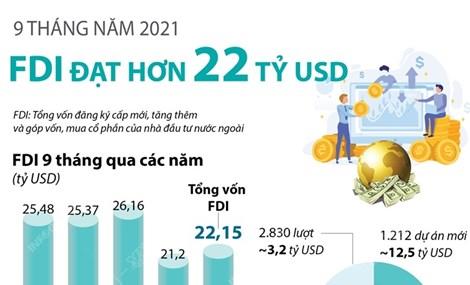 9 tháng năm 2021: Thu hút FDI đạt hơn 22 tỷ USD