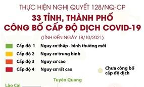 Danh sách 33 tỉnh, thành phố công bố cấp độ dịch